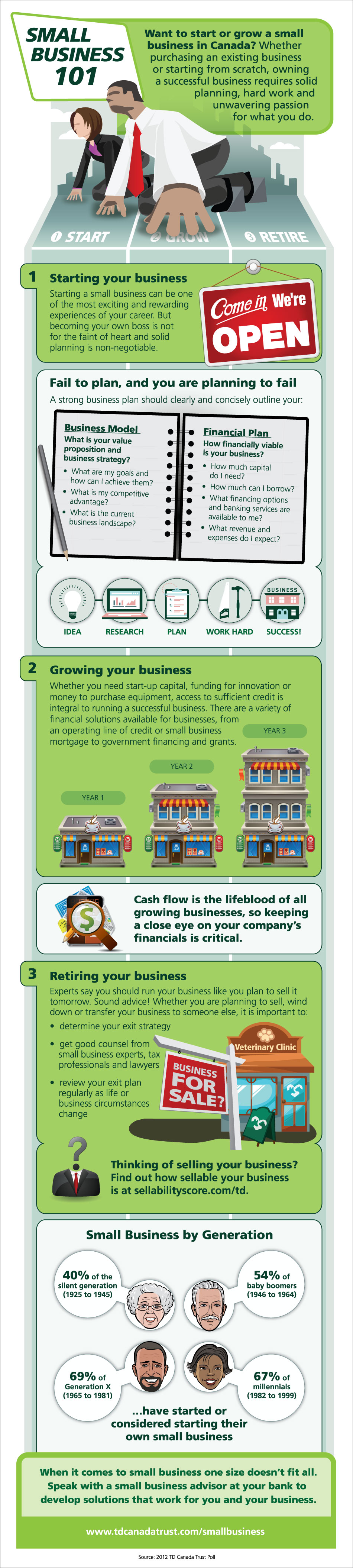 Small+Business+Finances+101+-+TD+Canada+Trust+infographic